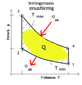 Stirlingmotor_p-V_sinusfoermig